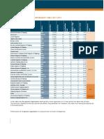 2019 RO Performance list (2020-7 2021-6) (1)