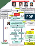 Esquema Elección Pte Gobierno España