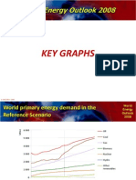 World Energy Outlook 2008 Key Graphs