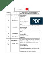 Classificação de Reagentes - Organicos e Inorganicos