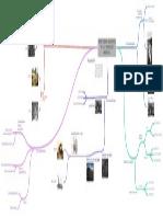 Mapa mental 1 Revolucion Industrial