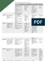 TABLA COMPARATIVA DE LOS TIPOS DE LIDERAZGO.pdf