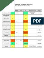 (1) complément affiches 4, septembre 20, Liste des projets eoliens en Creuse.odt