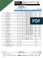 Campionato Del Mondo DH 2020 - Women Elite