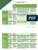 evaluación propuestas a distancia en preescolar