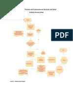 Flujograma Proceso de Facturacion en Servicios de Salud - ANDRES ALVAREZ ALIAN.docx