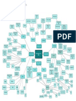 Ejemplo de mapa mental de clasificación - Color