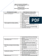 Curriculum map in Bachelor of ElementaryEducation