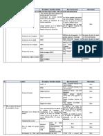 Tableau de sauvegardes environnementales 06 10 2020.docx
