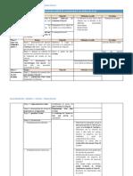Activité 2 - Comment faire un tableau de bord - Manel BOURGUIBA - MPQSE 2 (1).pdf