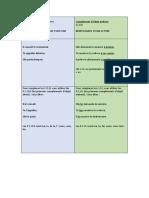 A1_Fiche_GRAMMAIRE_Les verbes et leurs compléments