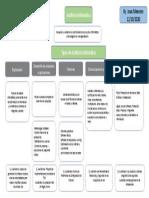 Mapa Conceptual  Tipos Aud TI.pptx