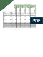 evolution des productions , superficies et rendements du sorgho par region