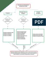 DIAGRAMA DE FLUJO- ENTRENAMIENTO EN FUTBOL.pdf