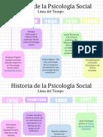 Historia de la Psicología Social_Linea del Tiempo