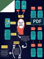 Sistemas Operativos (mapa mental).pdf