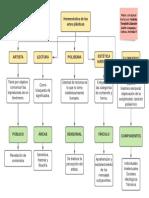 Mapa La hermenéutica axiológica de las artes plásticas