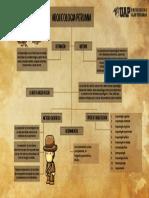 CUADRO CONCEPTUAL DE LA ARQUEOLOGIA Y SUS ORIGENES
