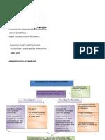 mapa conceptual investigacion formativa