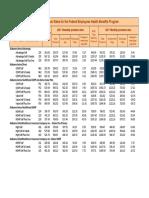 2021 FEHB Non Postal Rates HMO