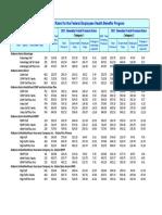 2021 FEHB Postal Rates HMO