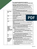 BLE List of 100 percent Non Core   Indicators_ROs OPCR 2020_2March2020