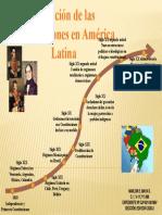 MARLON MAYA-MAPA CONCEPTUAL CONSTITUCIONES AMERICA LATINA