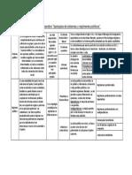 Cuadro comparativo tipologias de sistemas y regimenes politicos