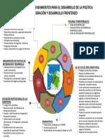 mapa conceptual lineamientos para el desarrollo en ZF