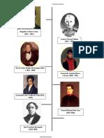 Presidentes de Guatemala - 1821 - 2020