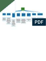 Ciclo krebs Mapa Conceptual Josary Urbina