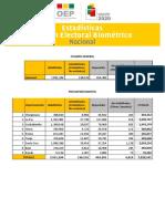 Estadisticas PEB EG 2020