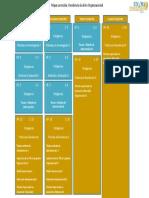 Mapa Curricular Maestría en Gestión Organizacional