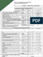 Lista proiectelor PARȚ 2020 în curs de implementare la 17 octombrie 2020