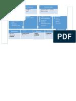 Mapa de procesos hotel