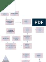 administracion diagramas