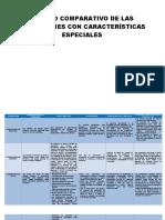 Cuadro Comparativo de Las Operaciones Con Características Especiales
