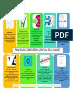 Principales Corrientes filosoficas de la Calidad.pdf