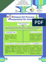 Etapas Del Proceso    Presupuestal En Colombia.pdf