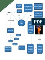 Mapa mental Elkin Fabian Duarte Cod. 80300392019