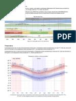 Clima promedio en Sauce, Uruguay, durante todo el año - Weather Spark.pdf