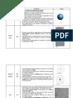 Cuadro comparativo modelos atómicos_004454
