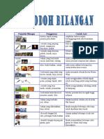 Penjodoh Bilangan.pdf