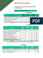 Resultados Finales Elecciones Primarias Mnp
