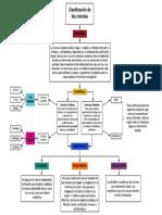 Mapa conceptual. Clasificación de las ciencias. (1).pdf