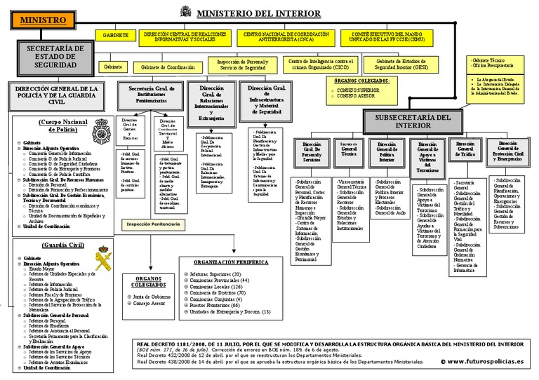 Esquema ministerio del interior 2 for Competencias del ministerio del interior