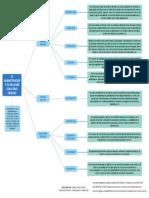 MAPA CONCEPTUAL. TEORÍA GRAL DE LA ADMIN.pdf