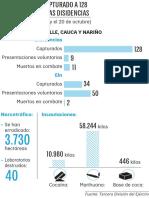Infografía resultados operacionales del Ejército contra las disidencias