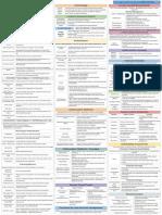 CISSP-Cheat-Sheet-Domain-5.pdf