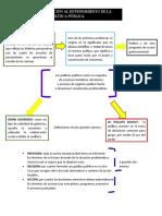Las políticas públicas mapa conceptual
